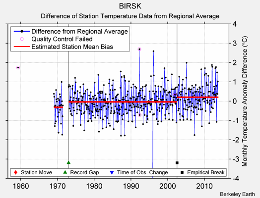 BIRSK difference from regional expectation