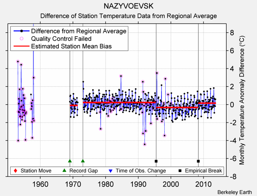 NAZYVOEVSK difference from regional expectation