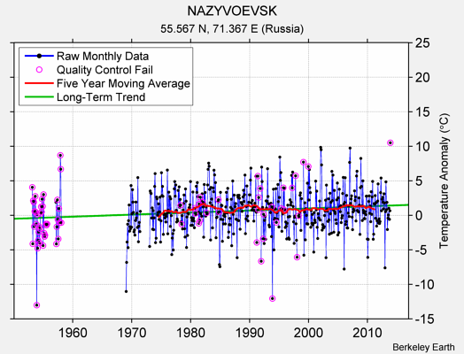 NAZYVOEVSK Raw Mean Temperature