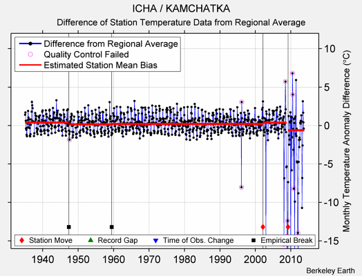 ICHA / KAMCHATKA difference from regional expectation