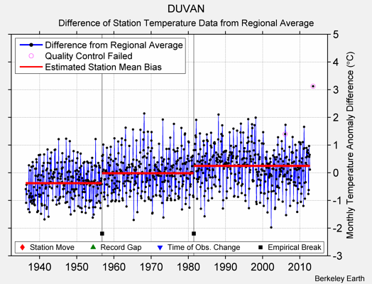 DUVAN difference from regional expectation