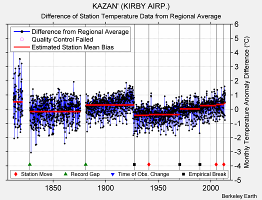 KAZAN' (KIRBY AIRP.) difference from regional expectation