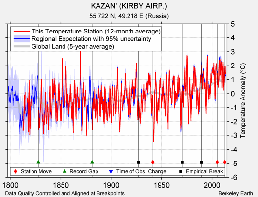KAZAN' (KIRBY AIRP.) comparison to regional expectation
