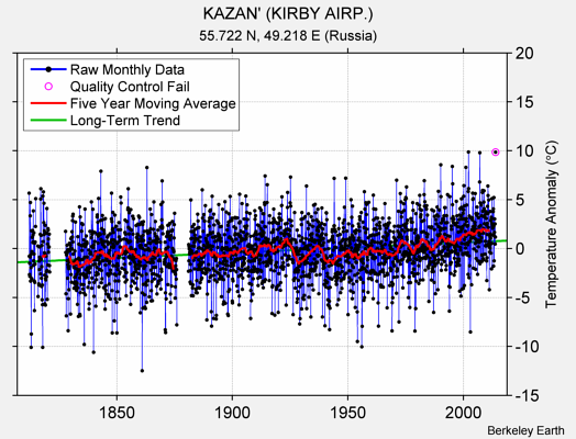 KAZAN' (KIRBY AIRP.) Raw Mean Temperature