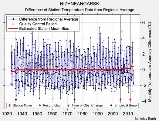 NIZHNEANGARSK difference from regional expectation