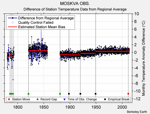 MOSKVA OBS. difference from regional expectation