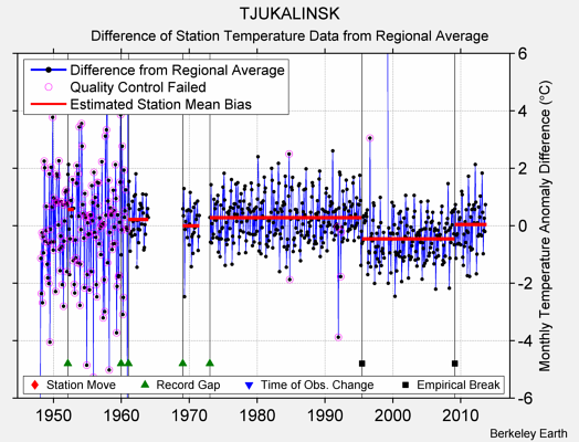 TJUKALINSK difference from regional expectation