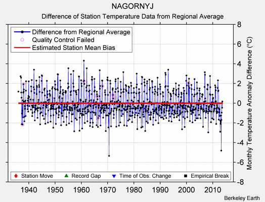 NAGORNYJ difference from regional expectation