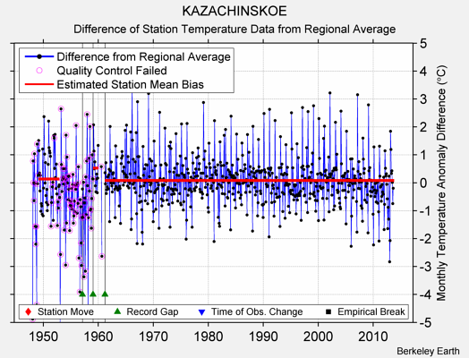 KAZACHINSKOE difference from regional expectation