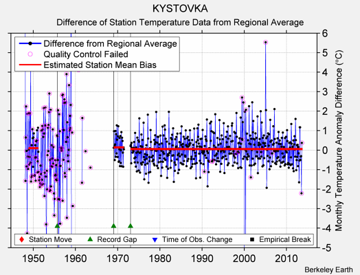 KYSTOVKA difference from regional expectation