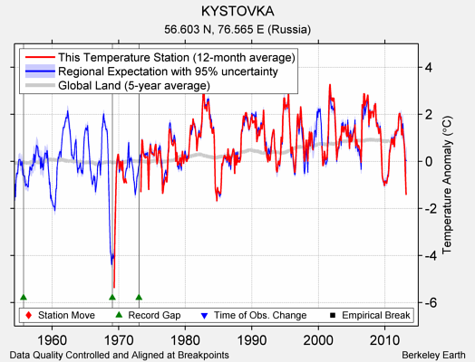 KYSTOVKA comparison to regional expectation
