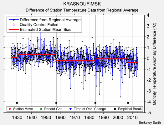 KRASNOUFIMSK difference from regional expectation