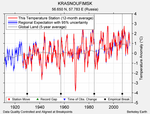 KRASNOUFIMSK comparison to regional expectation