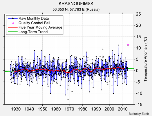 KRASNOUFIMSK Raw Mean Temperature