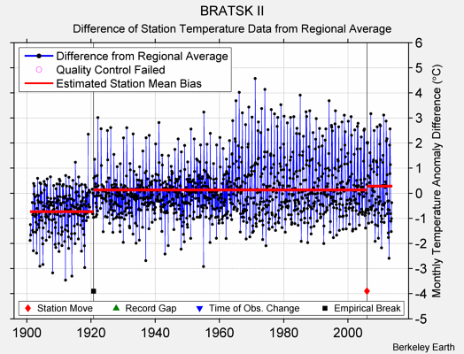 BRATSK II difference from regional expectation