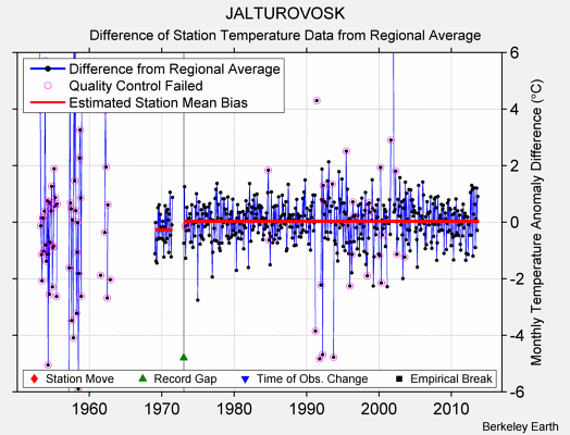 JALTUROVOSK difference from regional expectation