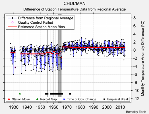 CHUL'MAN difference from regional expectation