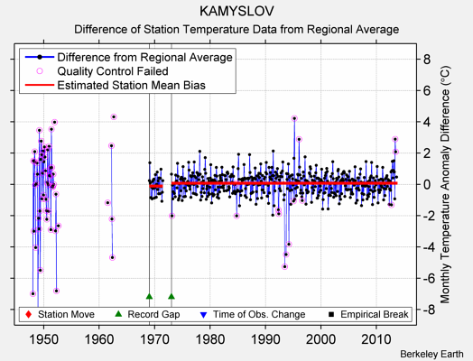 KAMYSLOV difference from regional expectation