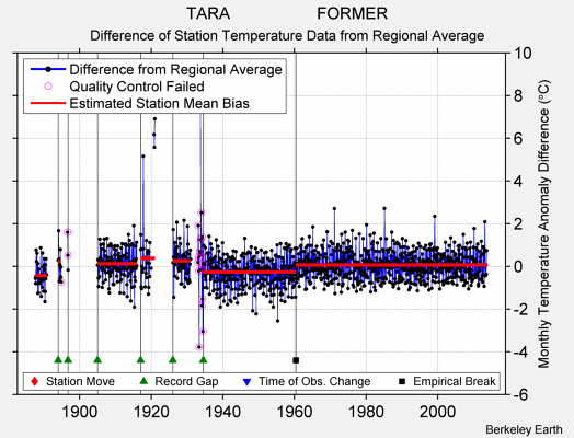 TARA                   FORMER difference from regional expectation