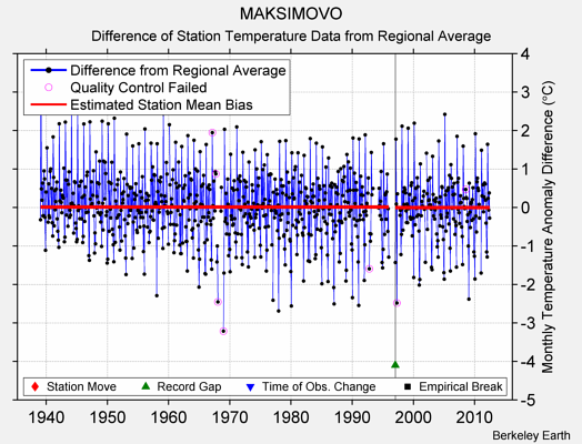 MAKSIMOVO difference from regional expectation