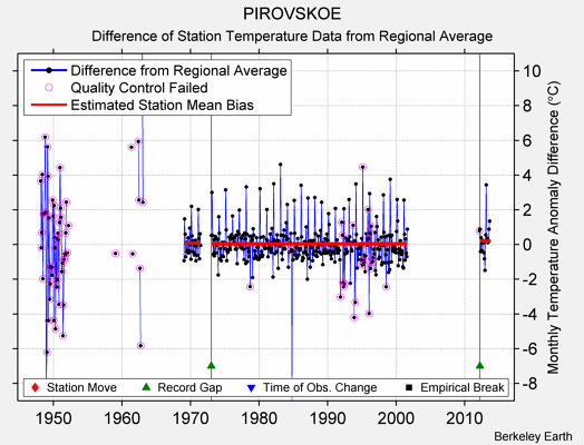 PIROVSKOE difference from regional expectation