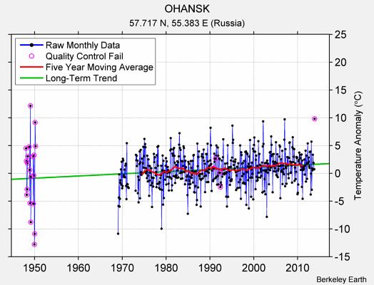 OHANSK Raw Mean Temperature