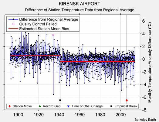 KIRENSK AIRPORT difference from regional expectation