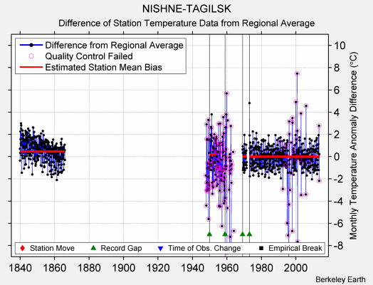NISHNE-TAGILSK difference from regional expectation