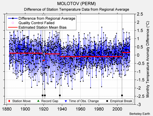 MOLOTOV (PERM) difference from regional expectation