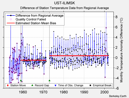 UST-ILIMSK difference from regional expectation