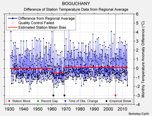 BOGUCHANY difference from regional expectation