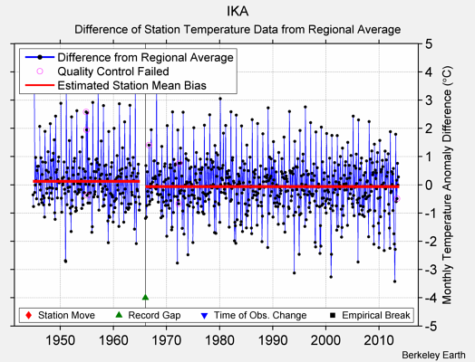 IKA difference from regional expectation