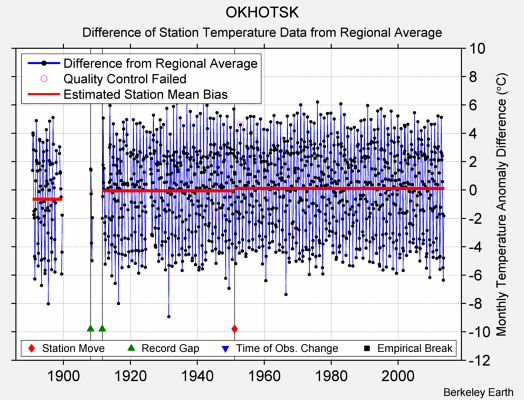 OKHOTSK difference from regional expectation
