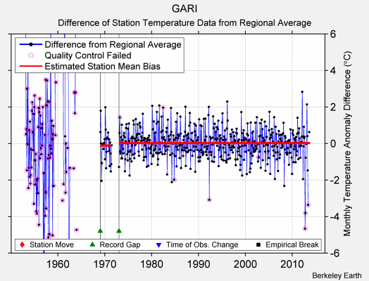 GARI difference from regional expectation