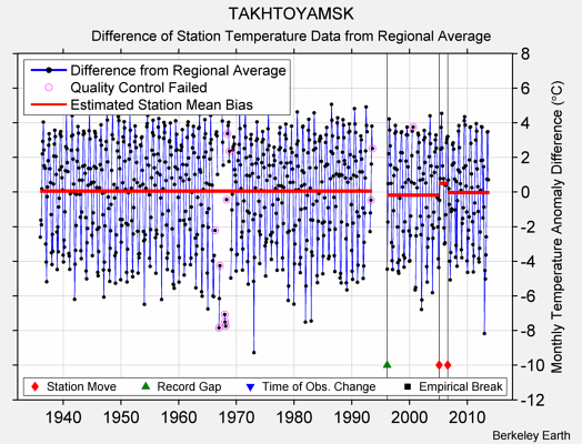 TAKHTOYAMSK difference from regional expectation