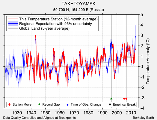 TAKHTOYAMSK comparison to regional expectation