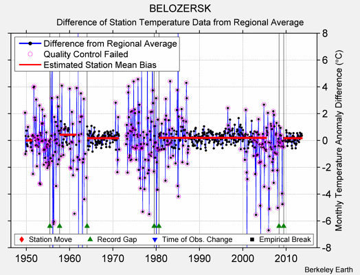 BELOZERSK difference from regional expectation