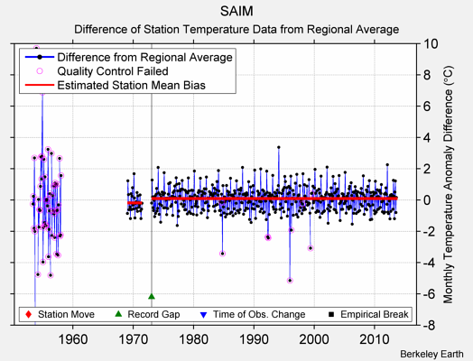 SAIM difference from regional expectation