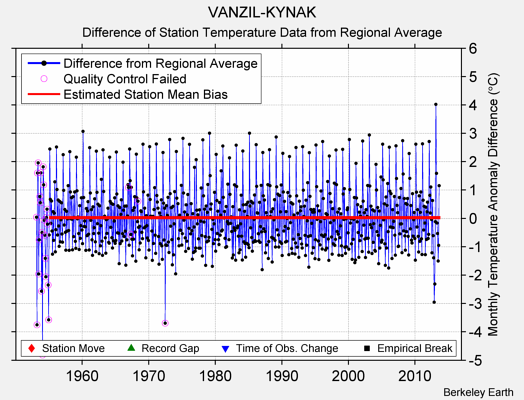 VANZIL-KYNAK difference from regional expectation