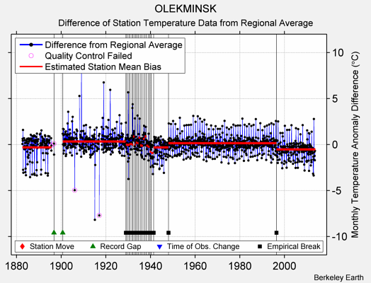 OLEKMINSK difference from regional expectation