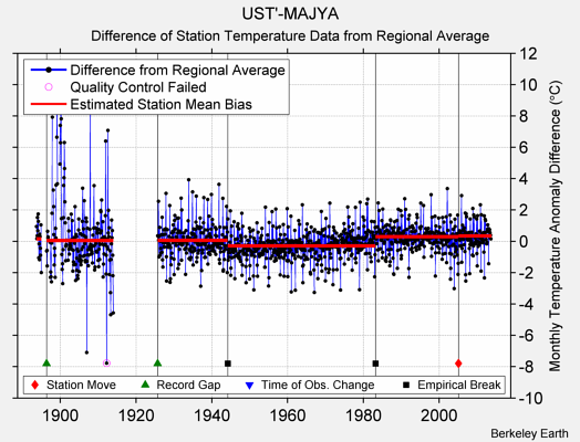 UST'-MAJYA difference from regional expectation