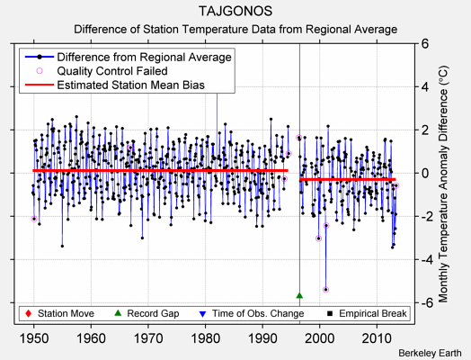 TAJGONOS difference from regional expectation