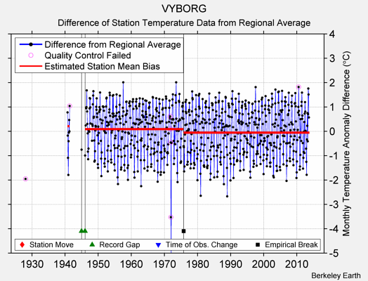 VYBORG difference from regional expectation