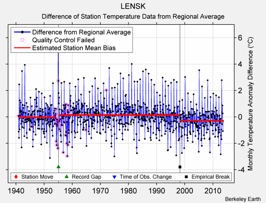 LENSK difference from regional expectation