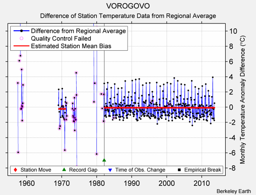 VOROGOVO difference from regional expectation