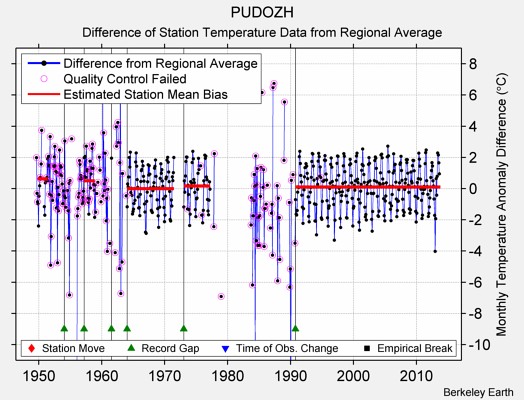 PUDOZH difference from regional expectation