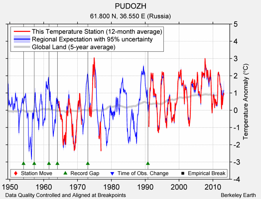PUDOZH comparison to regional expectation