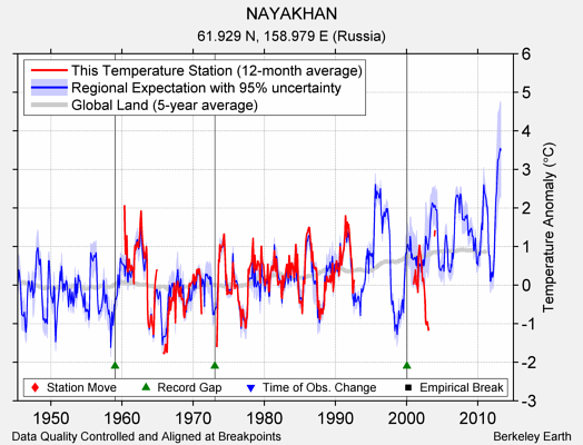 NAYAKHAN comparison to regional expectation