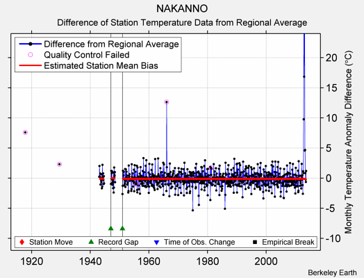 NAKANNO difference from regional expectation