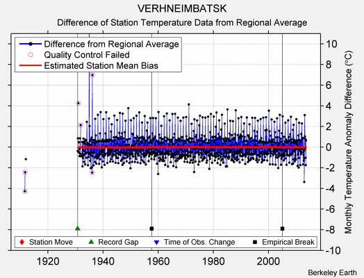 VERHNEIMBATSK difference from regional expectation